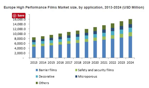 High Performance Films Market size poised to exceed revenue