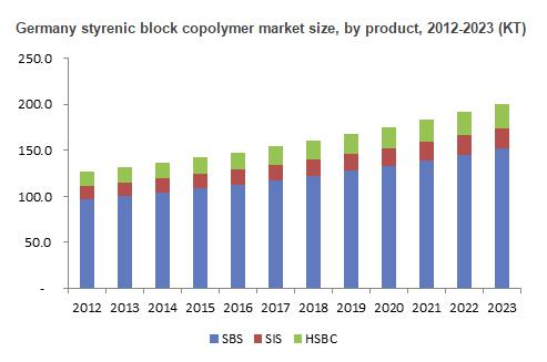 Global styrenic block copolymer market size is forecast to reach