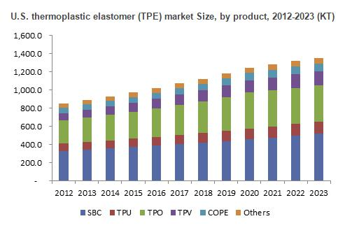 Global Thermoplastic Elastomers market size is estimated