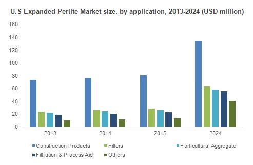 Robust growth in construction industry in the past few years