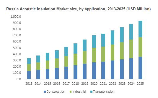 Acoustic Insulation Market size is expected to reach USD 21.57