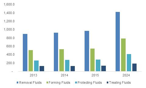 Metalworking Fluids Market size is poised to exceed USD 14