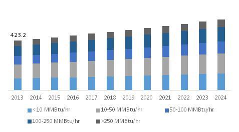 U.S. Industrial Boiler Market size, by capacity, 2013 -2024 (USD Million)