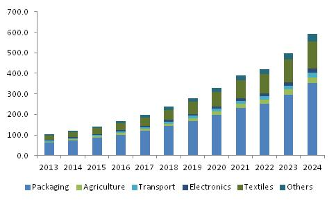 Lactic Acid Market size worth over $6bn by 2024: Global Market