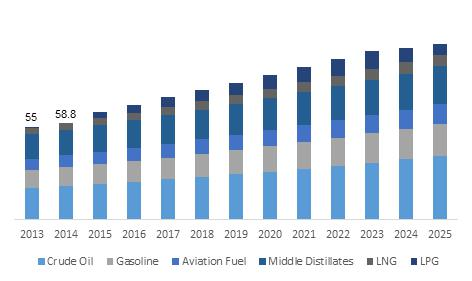 U.S. Oil storage Market size, by fuel, 2013 – 2025 (Million Units)