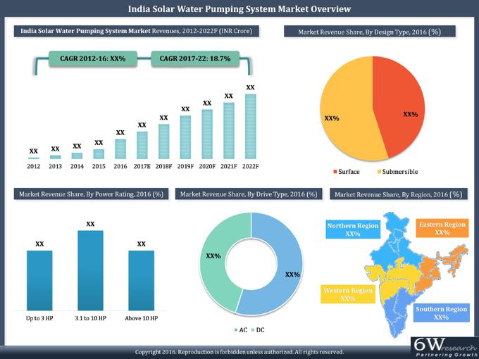 India Solar Water Pumping System Market (2017-2022)-6Wresearch