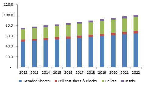 Germany PMMA market size, by product, 2012-2022 (Kilo Tons)