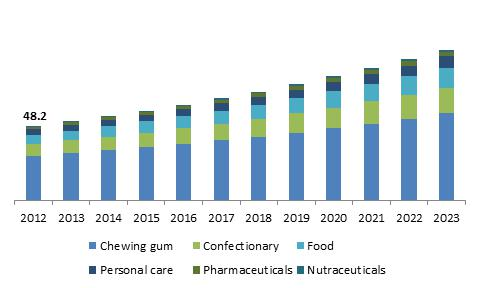 U.S. Xylitol Market size, by application, 2013-2023 (Kilo Tons)