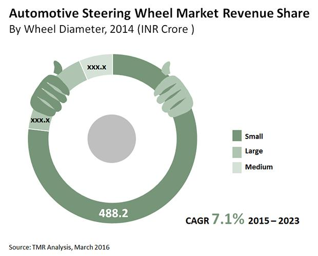 Automotive Steering Wheel Market in India Pegged at INR 634.9 Cr