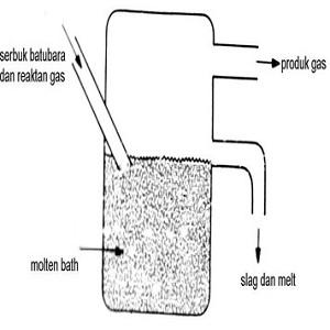 Global Molten Bath Gasifier Market 2017 - Biomass Engineering,