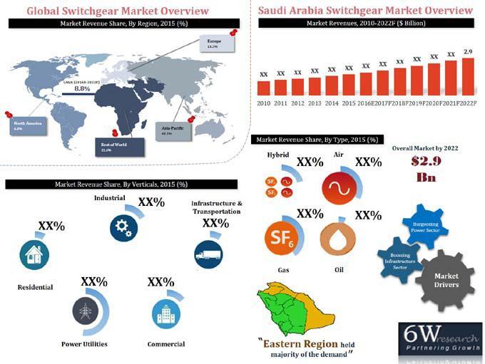 Saudi Arabia Switchgear Market (2016-2022)-6Wresearch