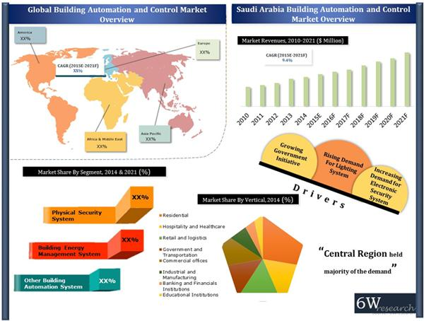 Saudi Arabia Building Automation & Control Market (2015-2021)-6Wresearch