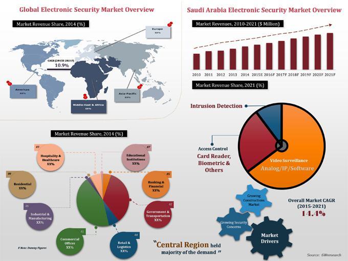 Saudi Arabia Electronic Security Market-6Wresearch