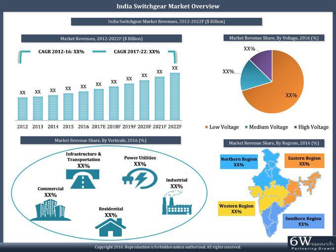 India Switchgear Market (2017-2022)-6Wresearch