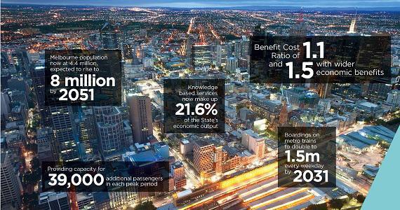 Australian Economy Receives Boost from Melbourne Metro Rail