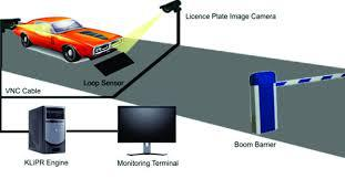 Automatic Number Plate Recognition System Market: Global