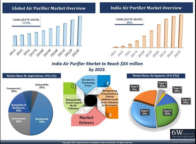 India Air Purifier Market (2017-2023)-6Wresearch