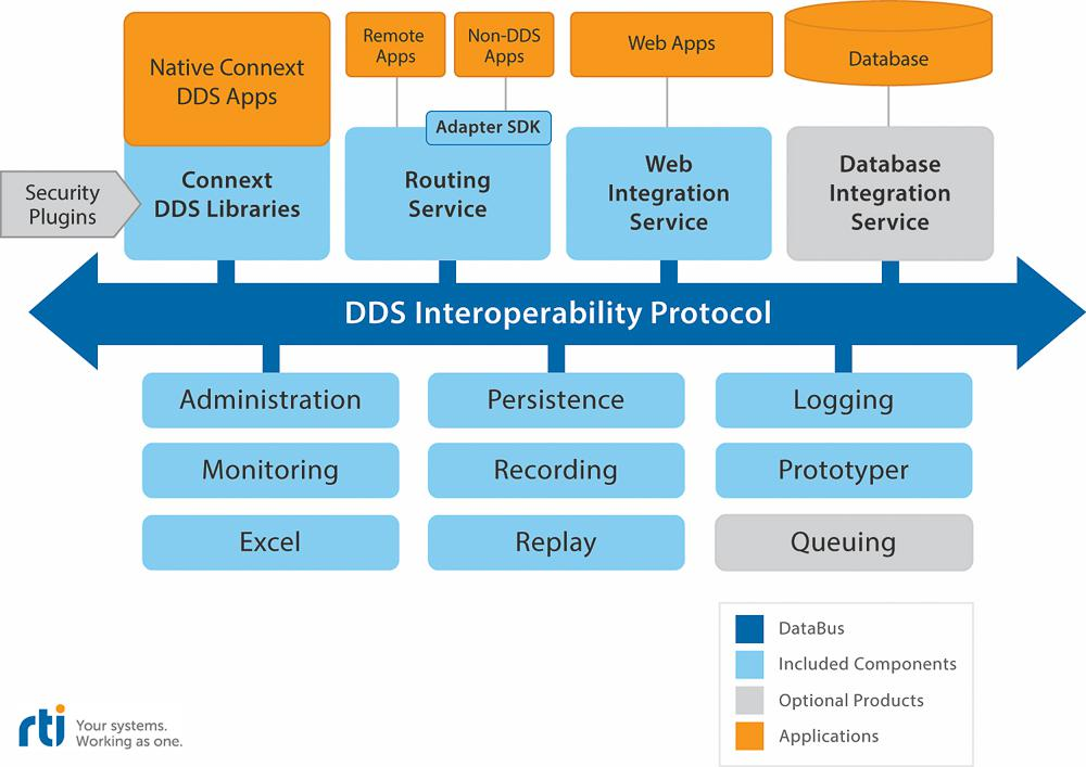 Connext DDS Professional includes a powerful set of capabilities to develop and integrate distributed applications in the IIoT.