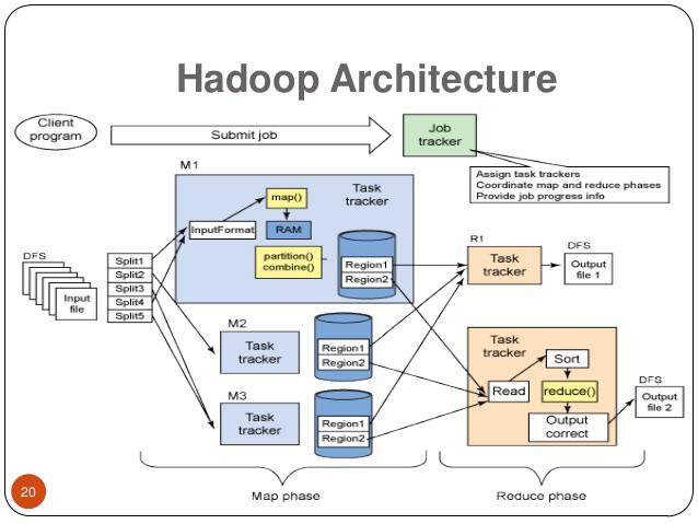 Hadoop Big Data Analytics