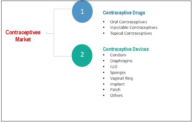 Contraceptives Market Analysis By Drug & Device Expected