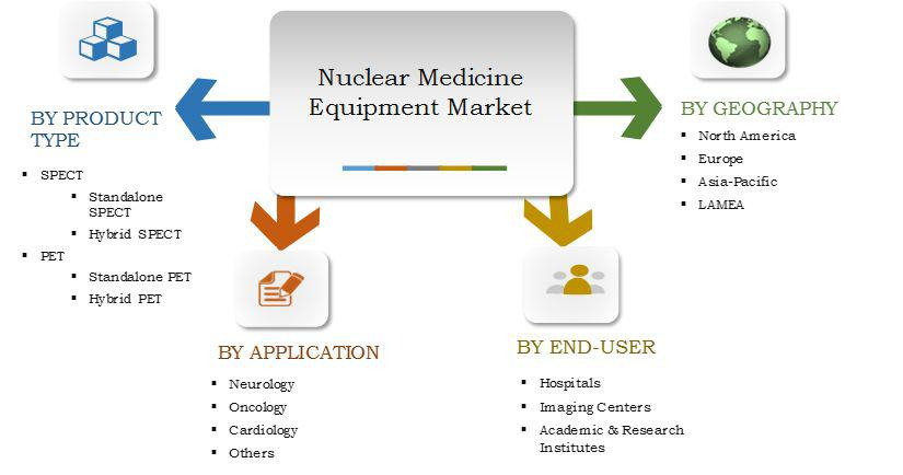Nuclear Medicine Equipment Market Expected to Reach $2,647