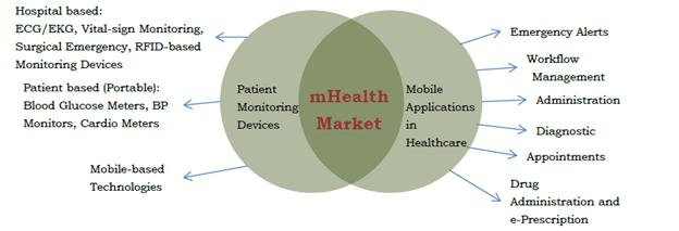 mHealth market is Expected to Reach $58.8 Billion Globally