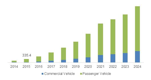 Automatic Emergency Braking (AEB) Market to grow at over 29.3%