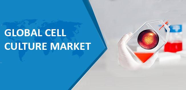 Global Cell Culture Market, By Product Type (Instruments