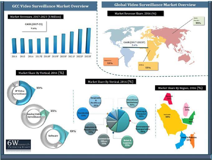 GCC Video Surveillance Systems Market (2017-2023)-6Wresearch