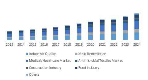 Antimicrobial coatings market 2017 - 2024: Upsurge