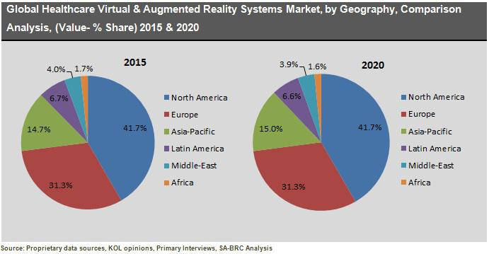 Healthcare Virtual Reality & Augmented Reality Systems Market