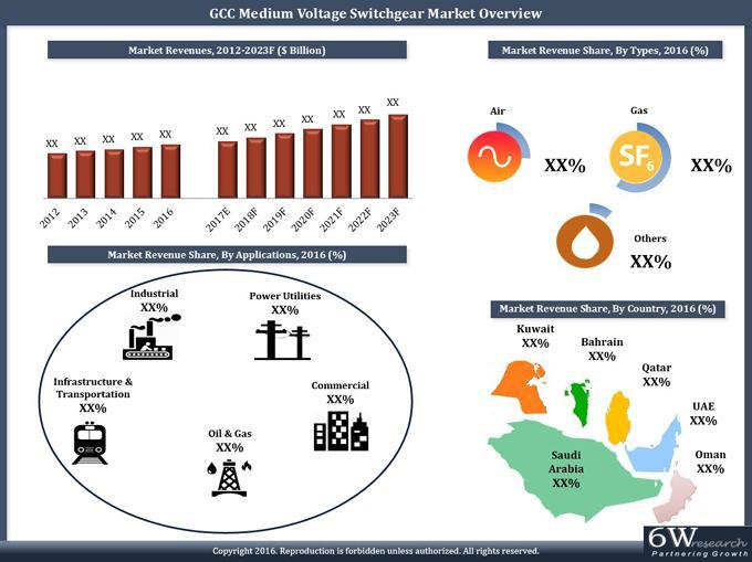 GCC Medium Voltage Switchgear Market (2017-2023)-6wresearch