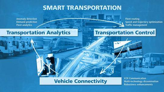 Smart Transportation Market Forecast to 2022 - Scalar Market