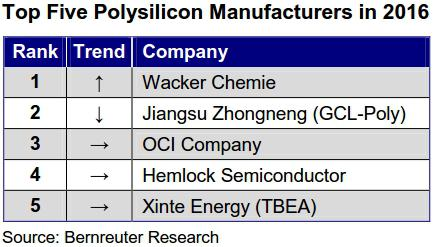 Wacker Chemie has superseded GCL-Poly as the world's largest polysilicon manufacturer.