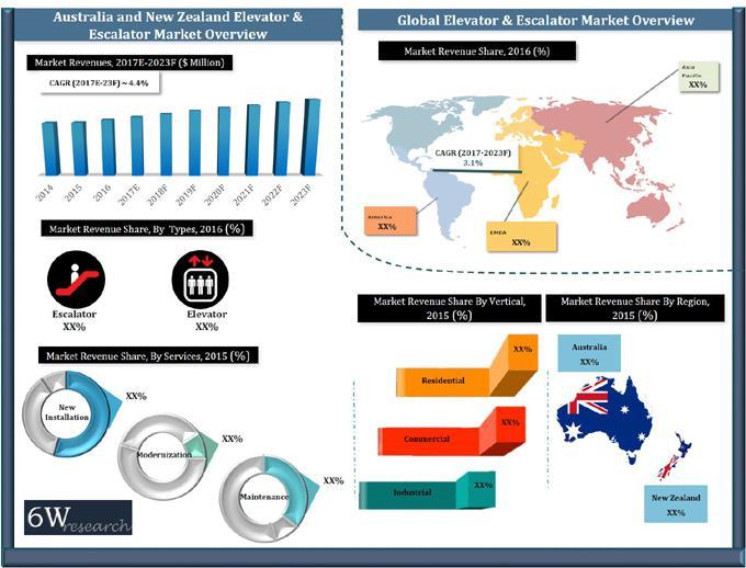Australia & New Zealand Elevator & Escalator Market (2017-2023)-6Wresearch