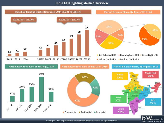 India LED Lighting Market Report (2017-2023)-6Wresearch