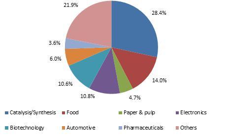 Ionic liquids market to hit USD 2 billion by 2022 :Global Market