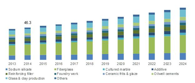Silica Flour Market to grow at over 7% between 2016 and 2024.
