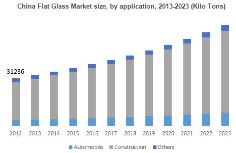 Global Flat Glass Market share, industry report & growth drivers