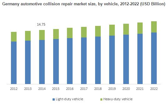 Automotive Collision Repair Market Analysis, Industry