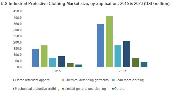 North American Industrial Protective Clothing Market trends