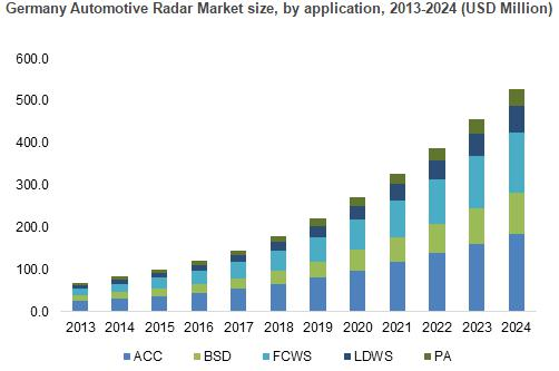 Global Automotive RADAR Market Outlook and Industry Forecast,
