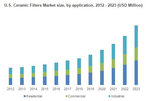 Ceramic Filters Market trends for wastewater treatment & reuse