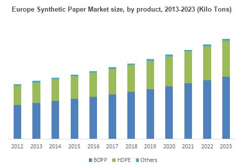 2017 - 2024 Synthetic Paper Market report, industry analysis &