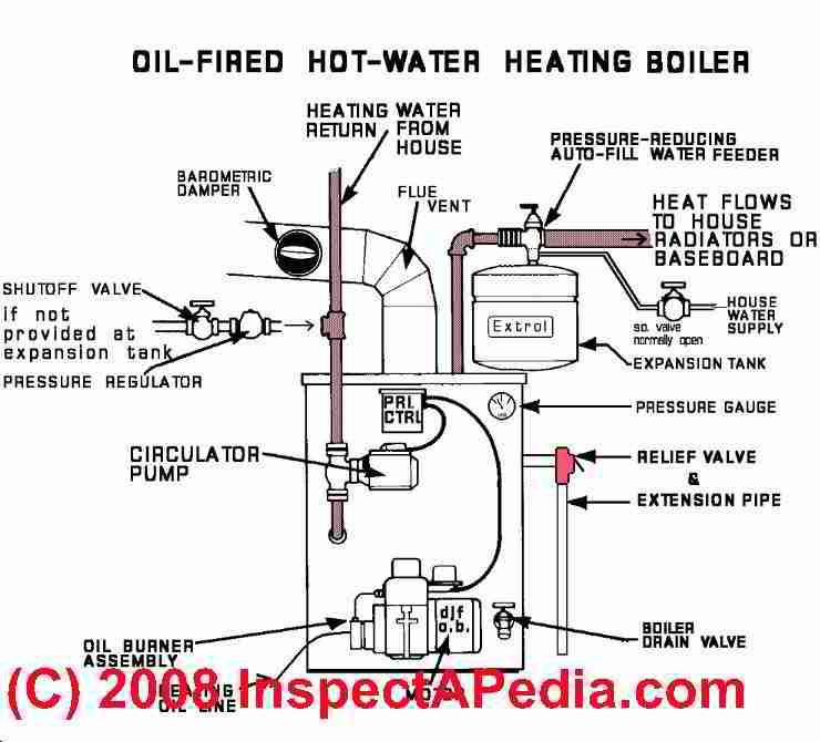 Domestic Steam Boiler System