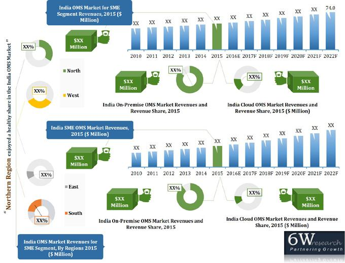 India Output Management Software (OMS) Market (2016-2022)-6wresearch