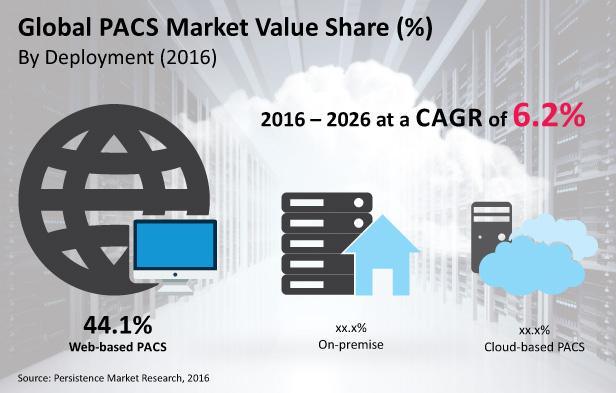 PACS Market : Cloud-based PACS Will Cross US$ 1090.9 Mn by 2026