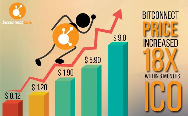 BitConnect Price Increased by 18x Within 6 Months Since ICO