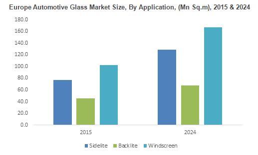 Automotive Glass Market Report, Industry Statistics