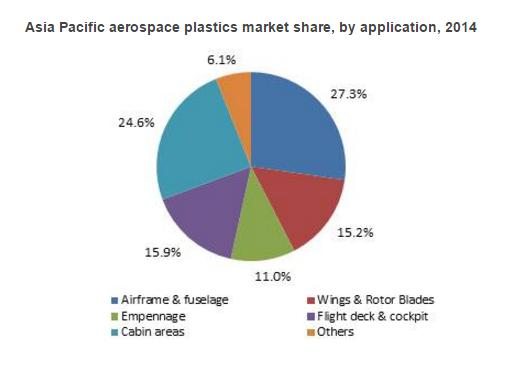 Aerospace Plastics Market trends for 2017 & industry forecast